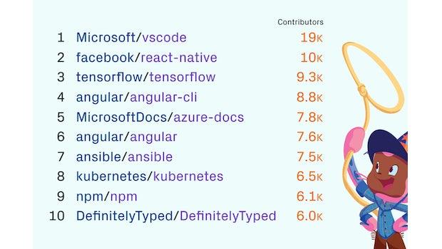 Die beliebtesten öffentlichen Repositories auf GitHub nach Anzahl der Mitwirkenden. (Grafik: GitHub)