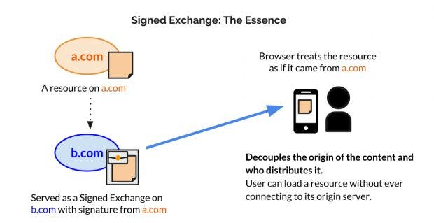 So funktionieren Signed Exchanges. (Grafik: Google)