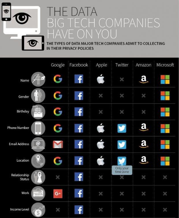 Diese Daten speichern Google, Facebook, Apple, Twitter, Amazon und Microsoft laut ihren Datenschutzerklärungen über euch ab. (Infografik: Security Baron)