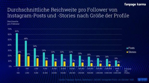 Gilt für Posts und Storys: Die relative Reichweite hängt von der Anzahl der Instagram-Follower ab. (Grafik: Fanpage Karma)