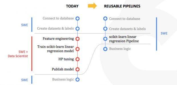 TensorFlow trifft auf Kubernetes: Kubeflow wird um Pipeline-Komponente erweitert. (Grafik: Google)