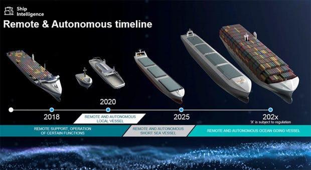 Timeline: Ab 2025 sollen autonome Frachter in See stechen. (Grafik: Rolls-Royce)