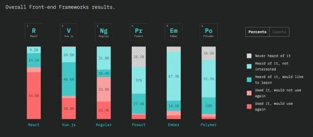 JavaScript: Das sind die beliebtesten Frontend-Frameworks des Jahres. (Screenshot: 2018.stateofjs.com / t3n)