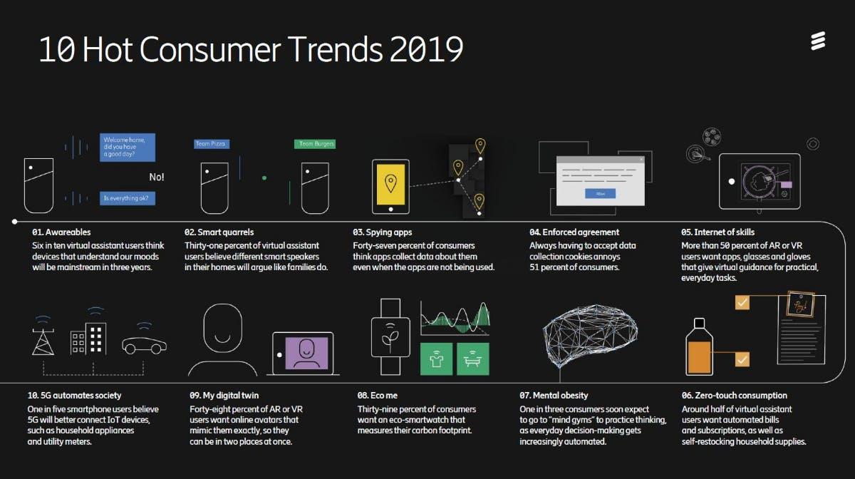 Die von befragten Konsumenten genannten Technologie-Trends für 2019 (Grafik: Ericsson)