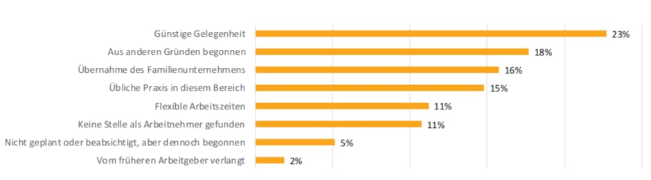 Wichtigster Grund für die Selbstständigkeit, 2017, EU (in % der Selbstständigen) (Grafik: Eurostat)