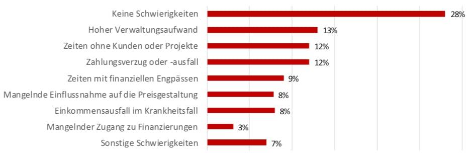 Hauptschwierigkeit der Selbstständigen in den vergangenen 12 Monaten, 2017, EU (in % der Selbstständigen) (Grafik: Eurostat)