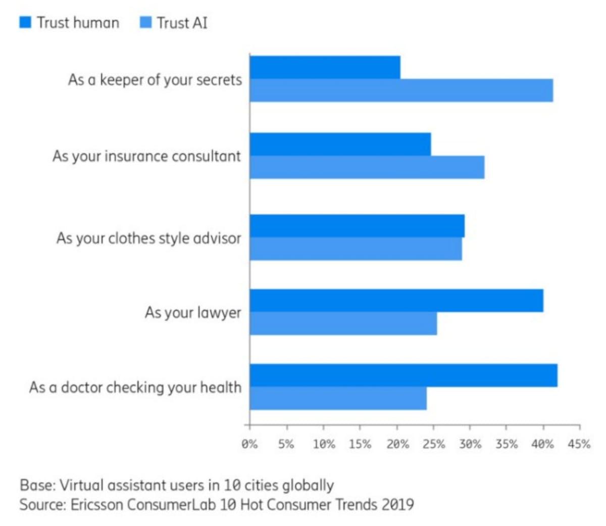 Vertrauen in Menschen bzw. KI unter Nutzern virtueller Assistenten (Grafik: Ericsson)