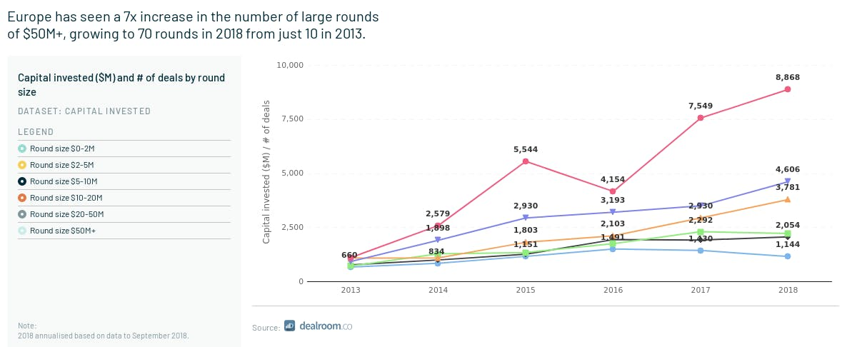 Im Jahr 2013 gab es in Europa nur zehn Investment-Runden, die die 50-Millionen-Dollar-Marke knackten. 2018 waren es laut der Atomico-Studie und der Daten von Dealroom.co schon 70. (Grafik: Atomico/ Daten: Dealroom)