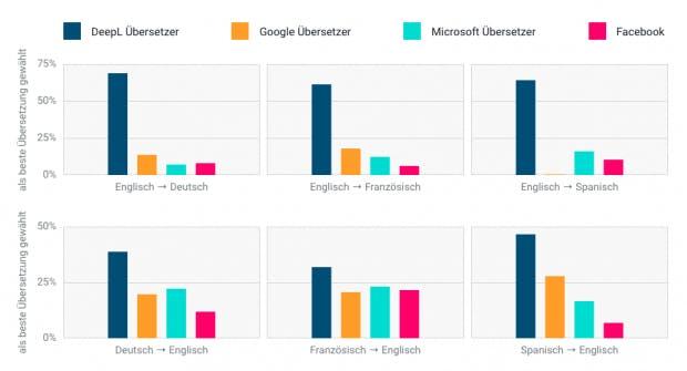 Im Blind-Test von August 2017 übertrifft Deepl in der Qualität der Übersetzungen Google, Facebook und Microsoft. (Grafik: Deepl)