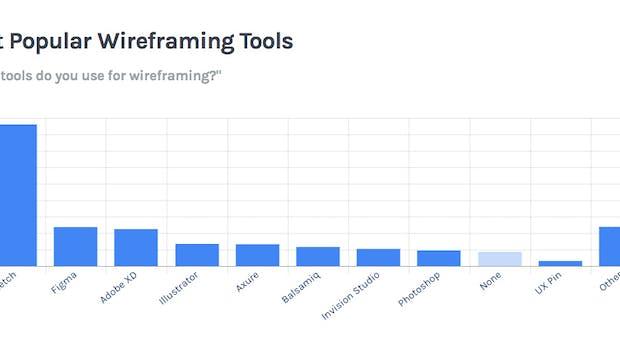 Die beliebtesten Wireframing-Werkzeuge 2018. (Screenshot: UXTools)