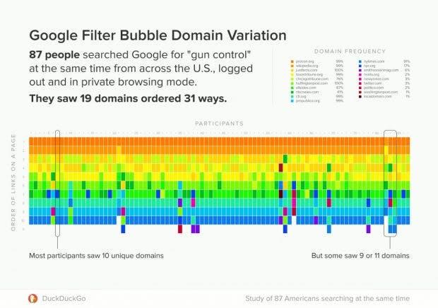 Personalisierung der Google-Ergebnisse oder gibt es andere Gründe für die Abweichungen? (Grafik: Duckduckgo)