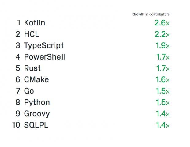 Das sind die am schnellsten wachsenden Programmiersprachen auf GitHub im Vergleich zum Vorjahr. Kotlin, TypeScript, Rust und Go tauchen weit oben auf. (Grafik: GitHub)