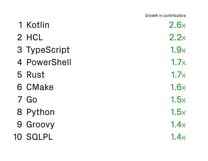 Das sind die am schnellsten wachsenden Programmiersprachen auf GitHub 2018 im Vergleich zum Vorjahr. Einige dieser Sprachen sind Lernkandidaten für 2019. (Grafik: GitHub)