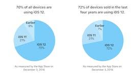 iOS 12 ist nach nicht mal drei Monaten bereits auf 70 Prozent aller iPhones und iPads installiert. (Grafik: Apple)