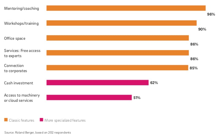 Die klassischen Angebote an Startups sind nach wie vor sehr präsent (Grafik: Roland Berger)