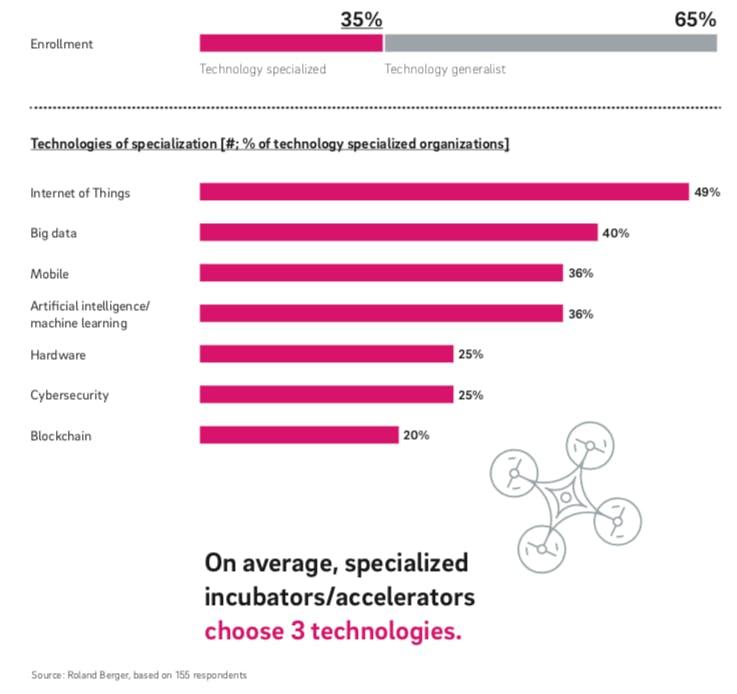 Spezialisierung auf Technologien (Grafik: Roland Berger)