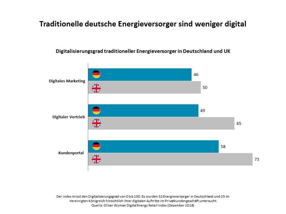 Welcher Versorger nutzt die Chancen der Digitalisierung? (Grafik: Oliver Wyman)