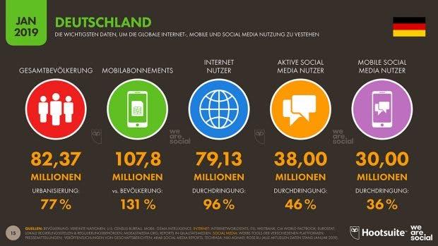 Aktuelle Zahlen zur Internet-Nutzung in Deutschland. (Grafik: Hootsuite/We Are Social)