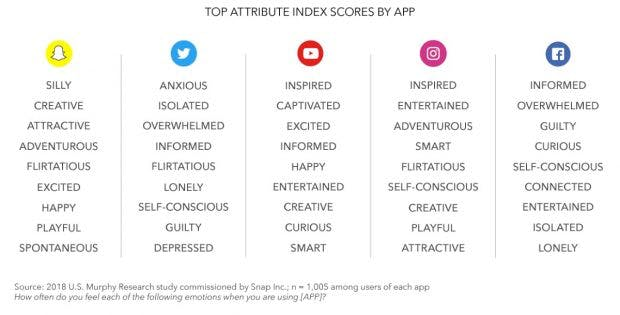 Emotionen in sozialen Netzwerken