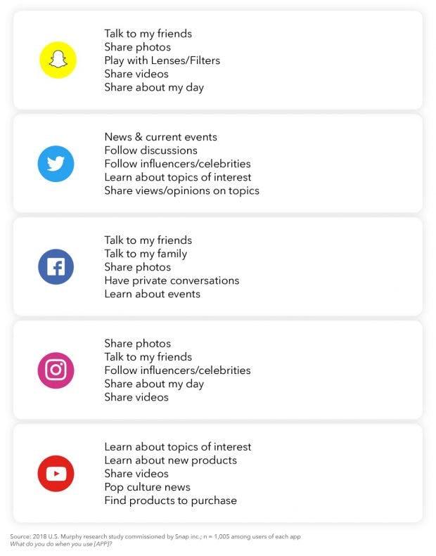 Gründe für Social-Media-Nutzung