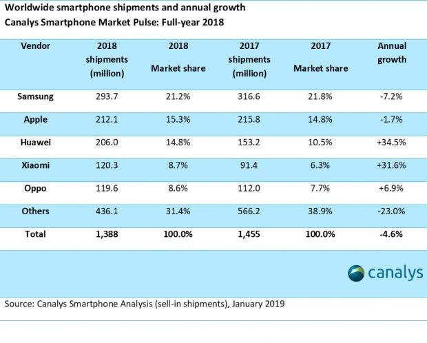 Im 2018er Jahresranking liegt Samsung beim Absatz dennoch klar vor Apple. (Screenshot: Canalys)