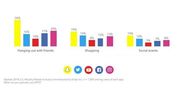 Social-Media-Nutzung bei sozialen Tätigkeiten)