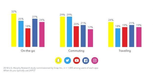 Social-Media-Nutzung unterwegs
