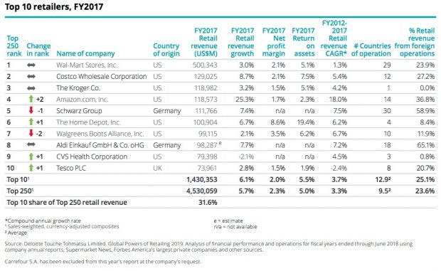 Top-Retailer weltweit