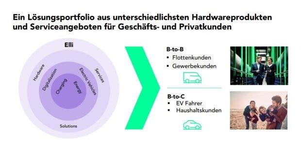 VW-Elli-Portfolio. (Grafik: VW AG)