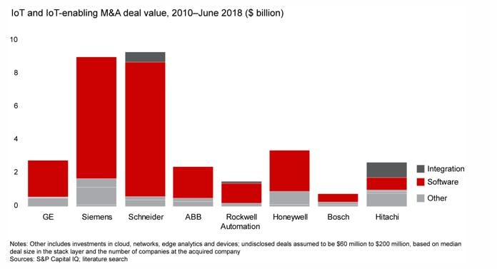 Milliarden für die Software: So viel investieren die Unternehmen (Grafik: Bain)