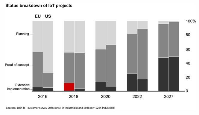 Implementierung von IoT-Lösungen: Vergleich EU/USA (Grafik: Bain)