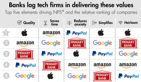 Wo die Tech-Firmen vorne sind (Grafik: Bain)