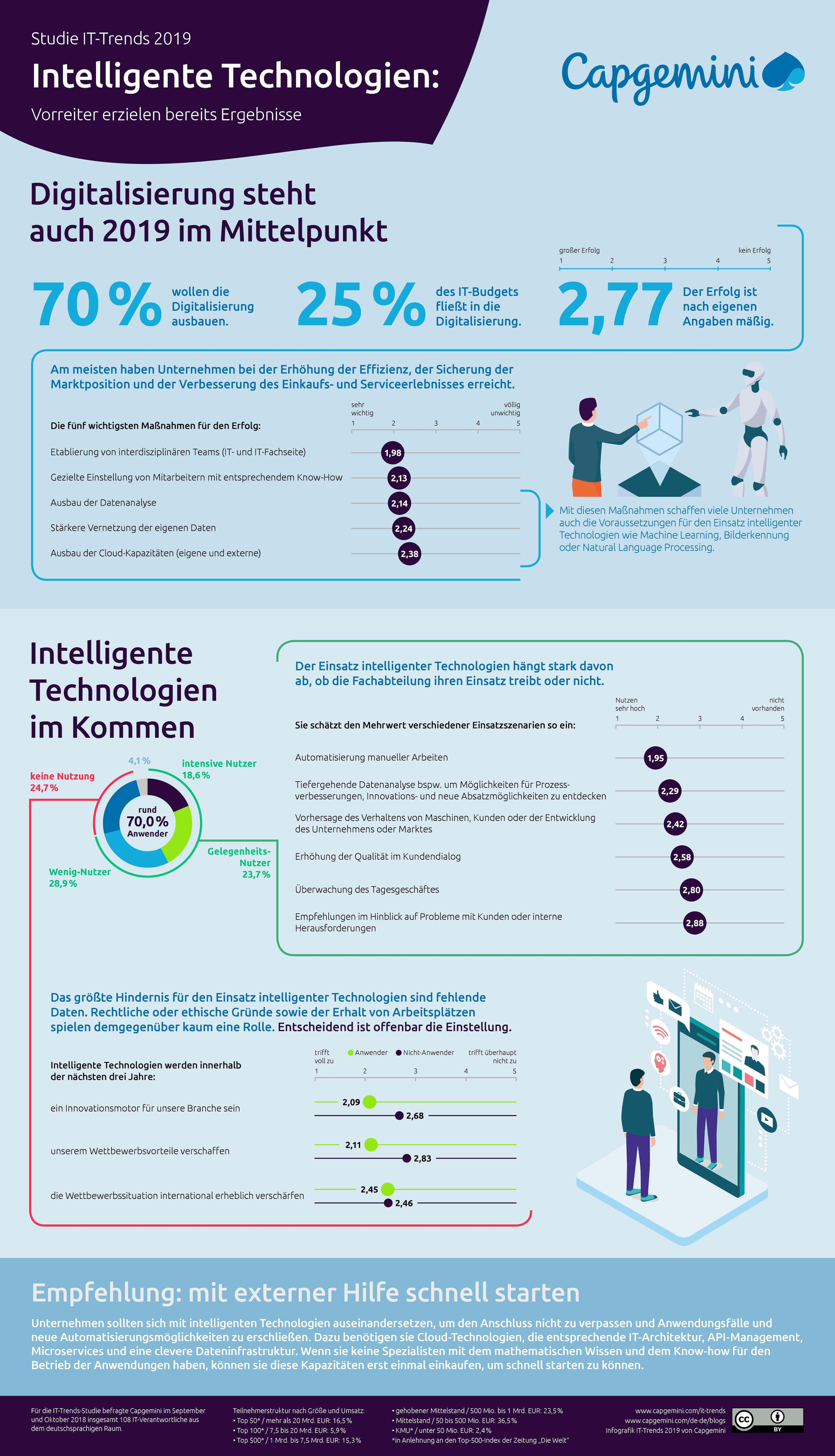 Ergebnisse der IT-Trends-Studie (Grafik: OBS/Capgemini)