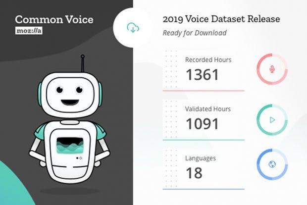 Grundlage für freie Spracherkennungslösungen: Mozillas Common-Voice-Datensatz in Zahlen. (Grafik: Mozilla)