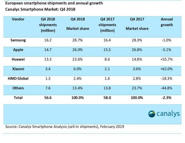 Die Canalys-Zahlen zum Smartphone-Markt in Europa. (Grafik: Canalys)
