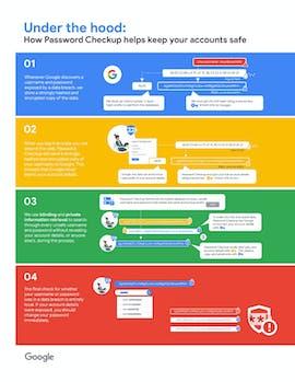Chrome-Erweiterung: So will Google euch mit dem Password-Checkup dabei helfen, eure Konten abzusichern. (Grafik: Google)