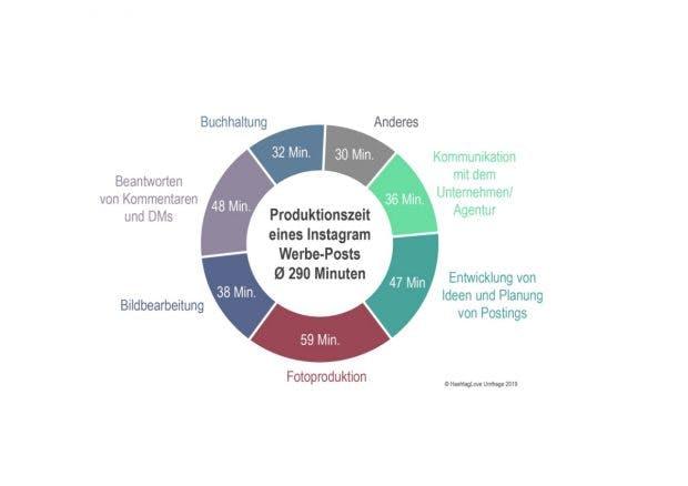 Produktionszeit eine Instagram-Post
