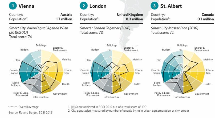 Die drei Städte mit der besten Smart-City-Strategie weltweit (Grafik: Roland Berger)