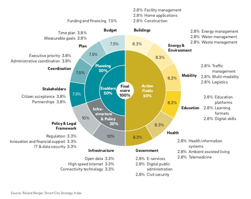 Das Bewertungsframework von Roland Berger basiert auf drei Smart-City-Dimensionen, zwölf Kriterien und 31 Sub-Kriterien (Grafik: Roland Berger)