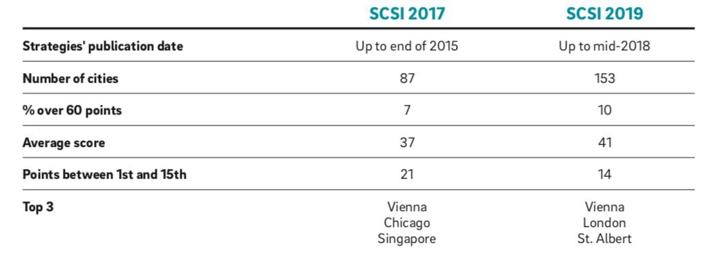 Ergebnisse der Studien von 2017 und 2019 im Vergleich (Tabelle: Roland Berger)