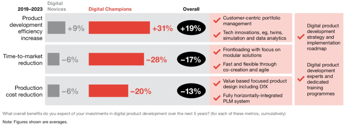 Ergebnisse der Befragung: Darum erscheint digitale Produktentwicklung sinnvoll (Grafik: PWC)