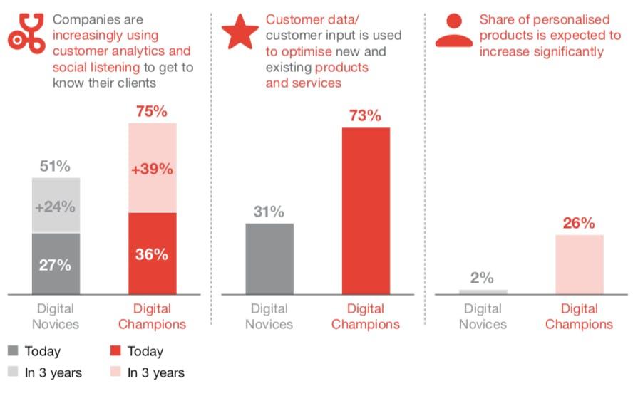 Der Fokus auf den Kunden dürfte weiterhin wichtiger werden (Grafik: PWC)