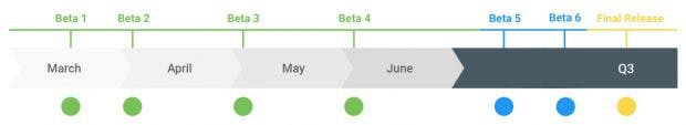 Die Android-Q-Roadmap. (Bild: Google)