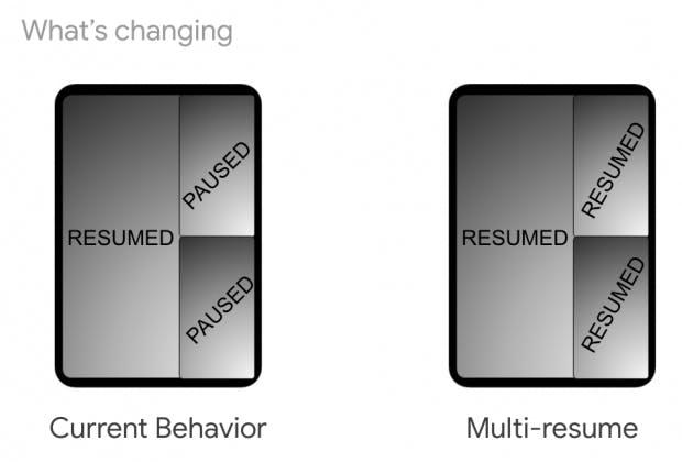 Echtes Multitasking in Android Q. Zusätzliche Apps im Multi-Window werden nun nicht mehr pausiert. (Grafik: Google)