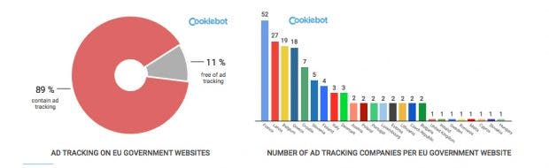 Einige Regierungswebsites von EU-Mitgliedsstaaten enthalten gleich eine ganze Reihe an Werbetrackern. (Screenshot: Cookiebot / t3n)