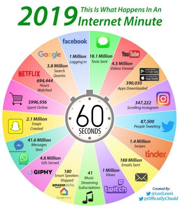 Infografik 1 Minute im Internet