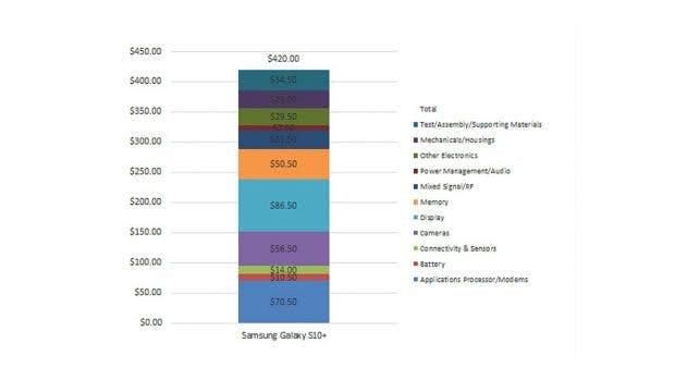 Die geschätzten Kosten der Bauteile des Samsung Galaxy S10 Plus im Überblick. (Screenshot: Techinsights)