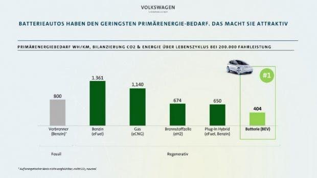 Volkswagen: Elektroautos sind wesentlich effizienter als andere alternative Antriebe. (Screenshot: t3n)