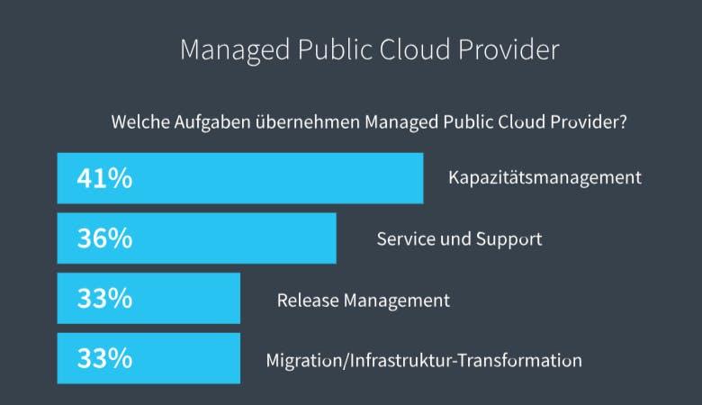 Aufgaben Managed Cloud Service Provider