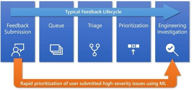 Zur Qualitätssteigerung setzt Microsoft beim Windows 10 Mai 2910 Update Machine-Learning ein. (Bild: Microsoft)